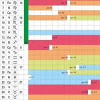 Биодинамична характеристика за месец април 2020 година